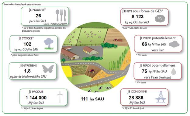 une exploitation nourrit les hommes, l'acte de production est émetteur de GES mais les surfaces agricoles stockent du CO2 dans les prairies et les haies,...
